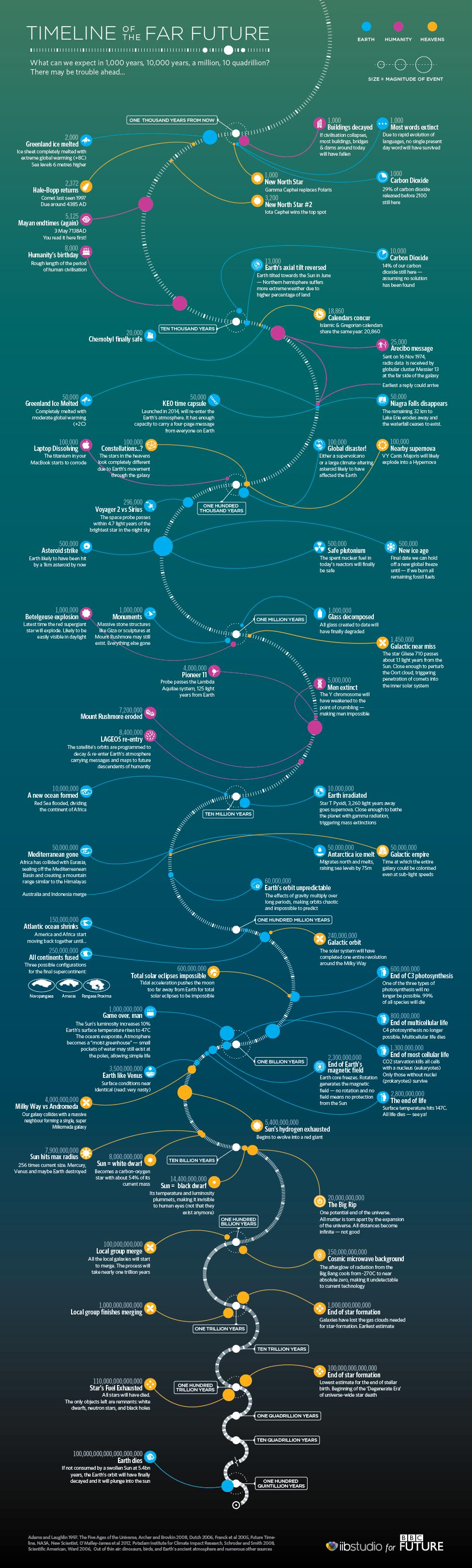 地球未来図